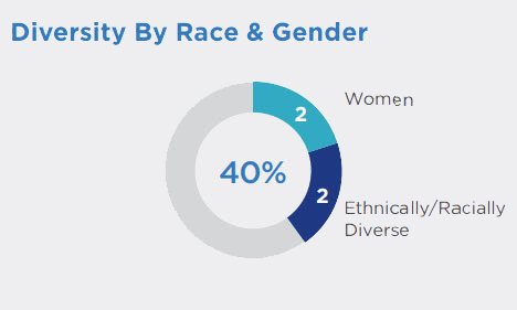 Diversity by Race & Gender: 40% of board members are women or ethnically/racially diverse