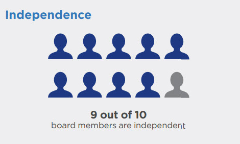 Independence: 9 out of 10 board members are independent